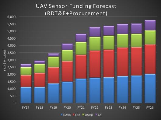UAV sensor funding forecast. Image: Teal Group Corp.