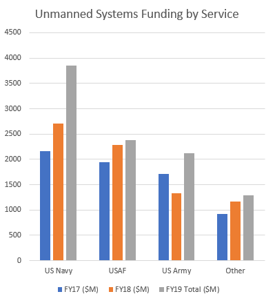 unmanned systems and robotics in the fy2019 defense budget