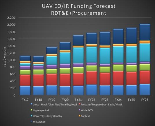 UAV EO/IR funding forecast. Source: Teal Group