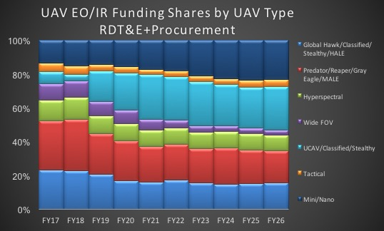 UAV EO/IR funding shares by UAV type. Source: Teal Group